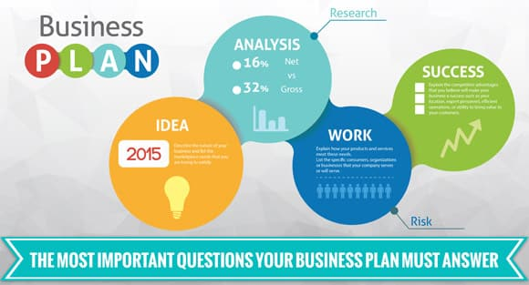 5 Questions Your Business Plan Must Answer - Fully Accountable